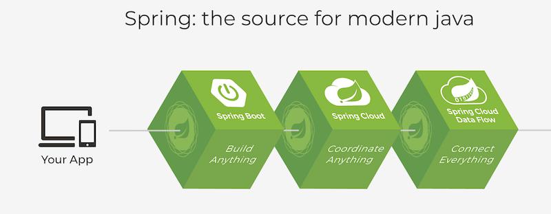 فرم ورک اسپرینگ - Spring Framework
